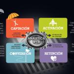 Analítica web. EBE 2012. Gemma Muñoz