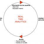 Cómo saber lo que tus usuarios quieren en tiempo real (con Google Analytics)